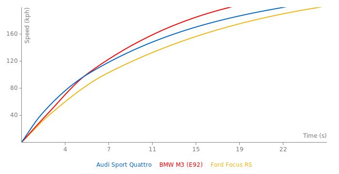 Audi Sport Quattro acceleration graph