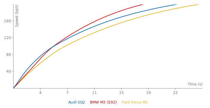 Audi SQ2 acceleration graph