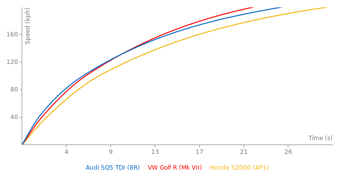 Audi SQ5 TDI acceleration graph