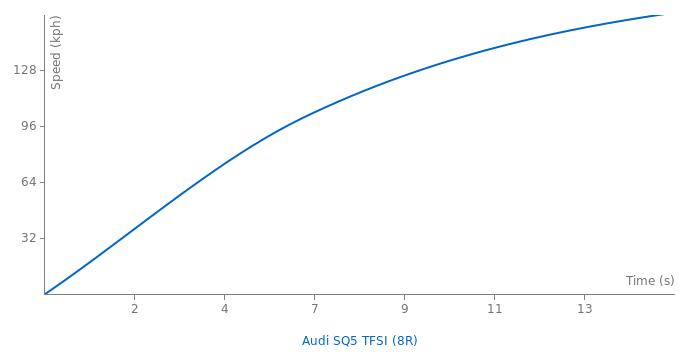 Audi SQ5 TFSI acceleration graph