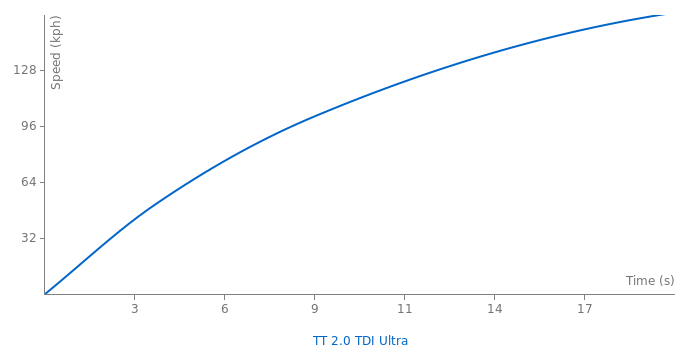 Audi TT 2.0 TDI Ultra acceleration graph