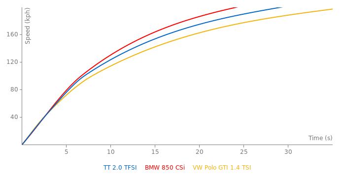 Audi TT 2.0 TFSI acceleration graph