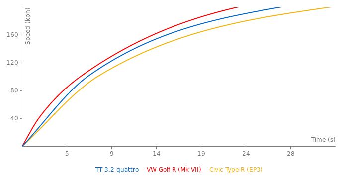 Audi TT 3.2 quattro acceleration graph