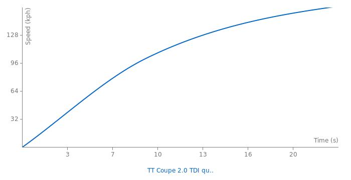 Audi TT Coupe 2.0 TDI quattro acceleration graph