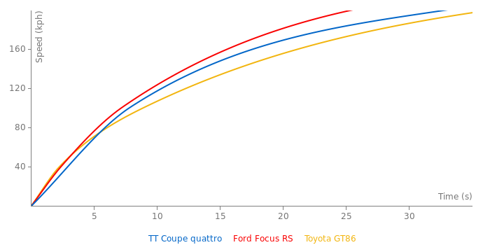 Audi TT Coupe quattro acceleration graph