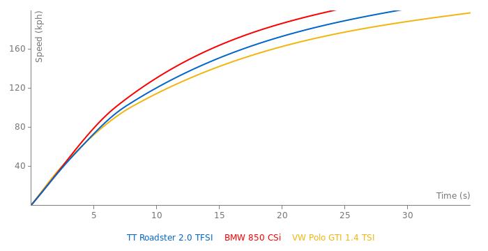 Audi TT Roadster 2.0 TFSI acceleration graph