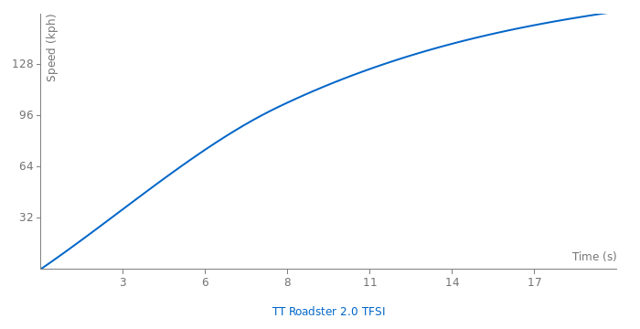 Audi TT Roadster 2.0 TFSI acceleration graph