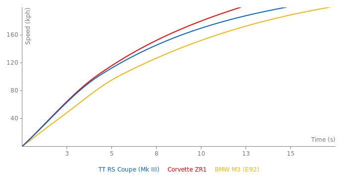 Audi TT RS Coupe acceleration graph