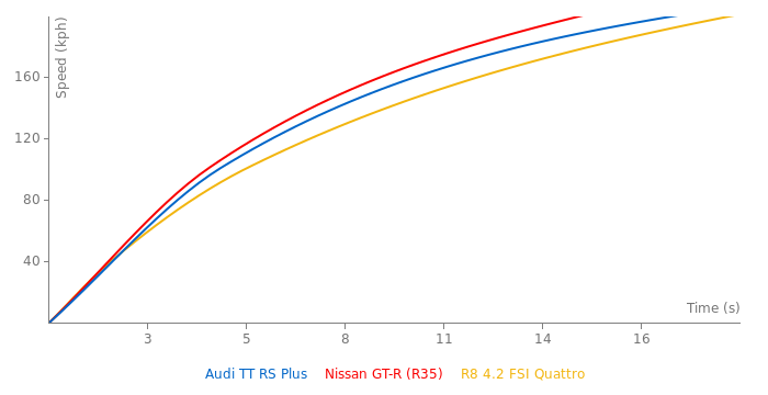 Audi TT RS Plus acceleration graph