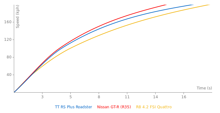 Audi TT RS Plus Roadster acceleration graph
