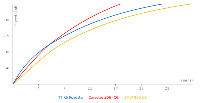 Audi TT RS Roadster acceleration graph