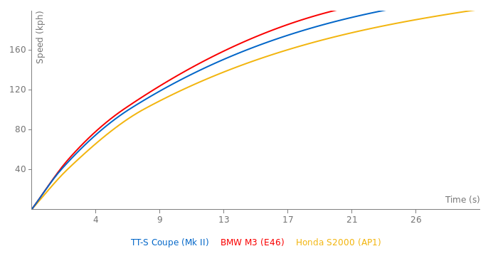 Audi TT-S Coupe acceleration graph