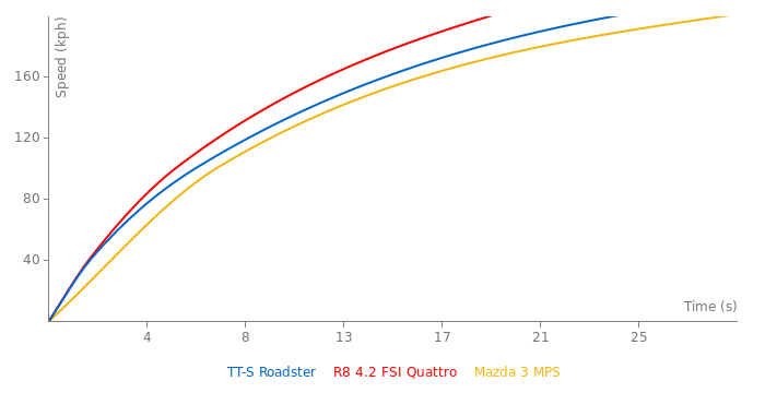 Audi TT-S Roadster acceleration graph
