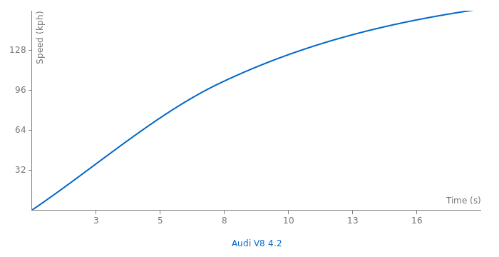 Audi V8 4.2 acceleration graph