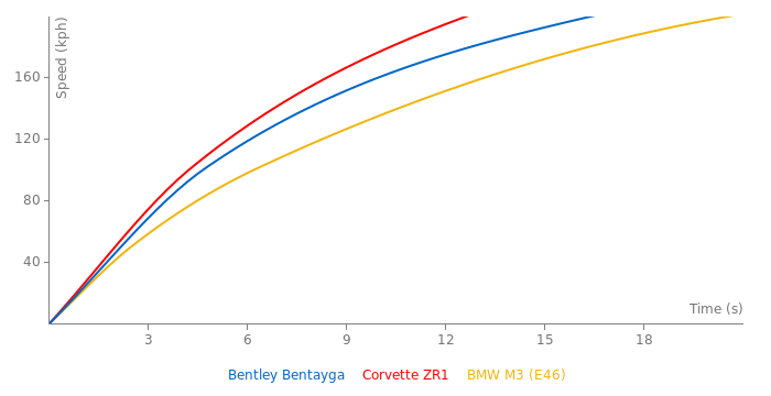 Bentley Bentayga acceleration graph