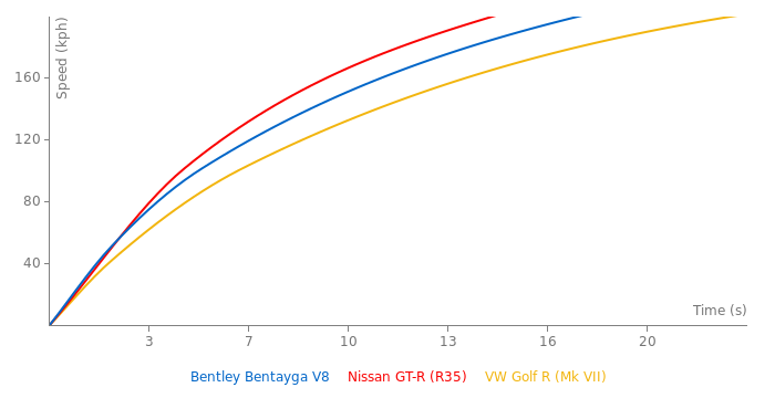 Bentley Bentayga V8 acceleration graph