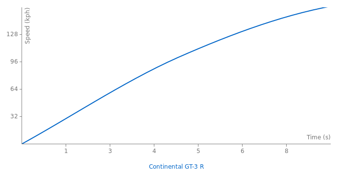 Bentley Continental GT-3 R acceleration graph