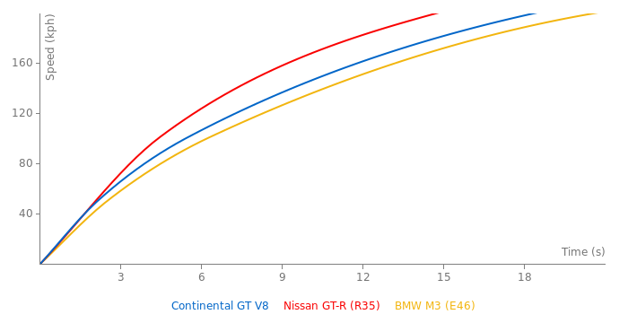 Bentley Continental GT V8 acceleration graph