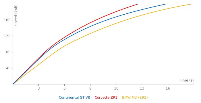 Bentley Continental GT V8 acceleration graph