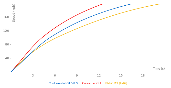 Bentley Continental GT V8 S acceleration graph