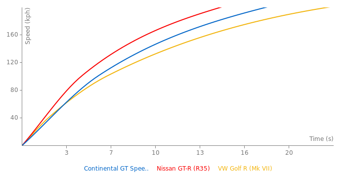 Bentley Continental GT Speed Convertible acceleration graph