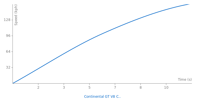 Bentley Continental GT V8 Convertible acceleration graph