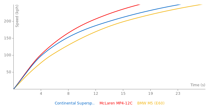 Bentley Continental Supersports acceleration graph