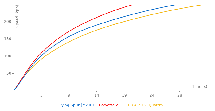 Bentley Flying Spur acceleration graph