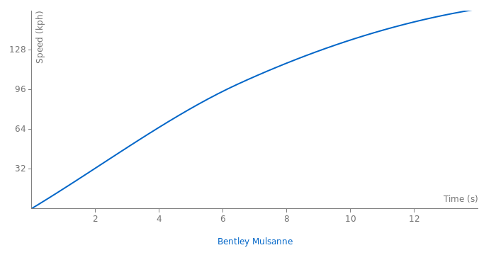Bentley Mulsanne acceleration graph