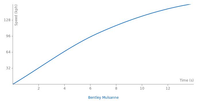 Bentley Mulsanne acceleration graph