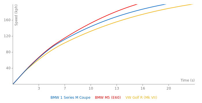 BMW 1 Series M Coupe acceleration graph