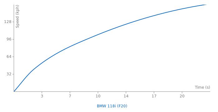 BMW 118i acceleration graph