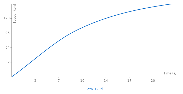 BMW 120d acceleration graph