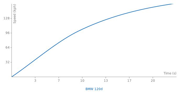 BMW 120d acceleration graph