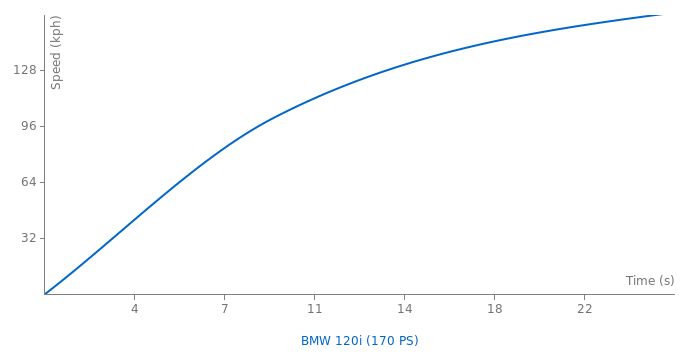 BMW 120i acceleration graph