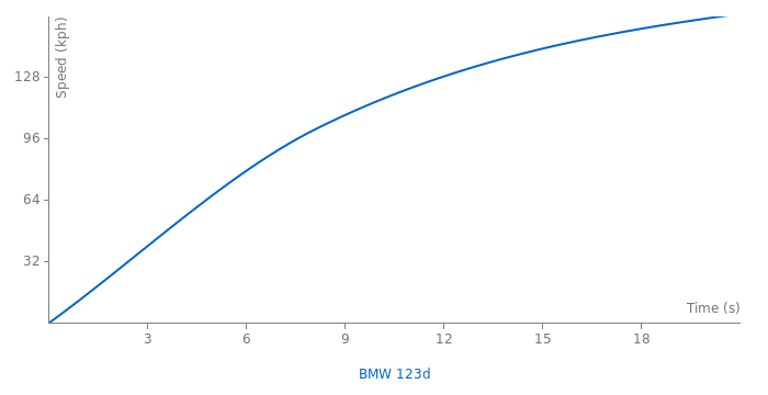 BMW 123d acceleration graph