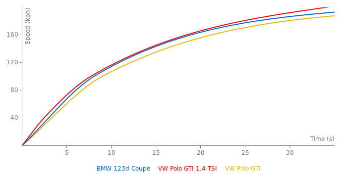 BMW 123d Coupe acceleration graph