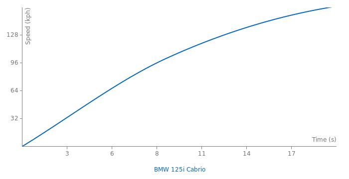 BMW 125i Cabrio acceleration graph