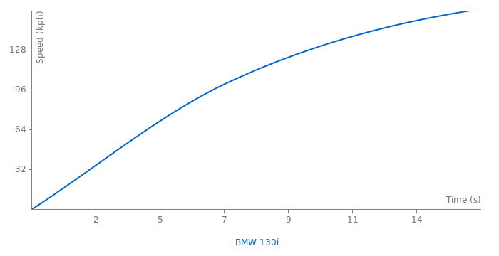 BMW 130i acceleration graph