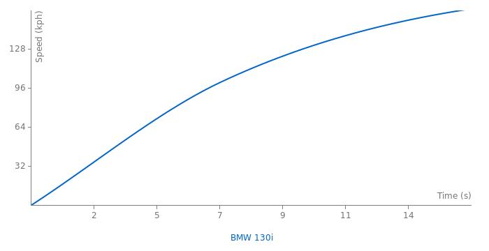 BMW 130i acceleration graph