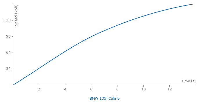 BMW 135i Cabrio acceleration graph