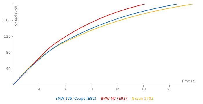 BMW 135i Coupe acceleration graph