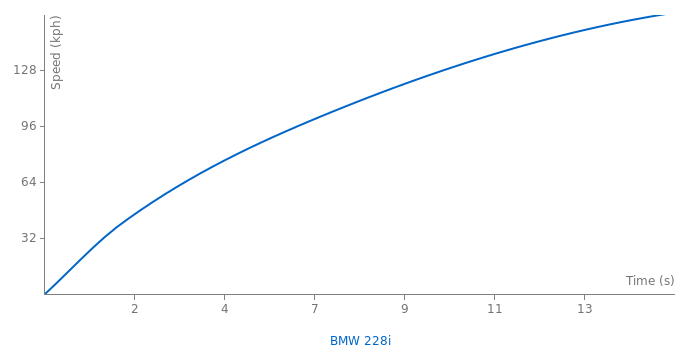 BMW 228i acceleration graph