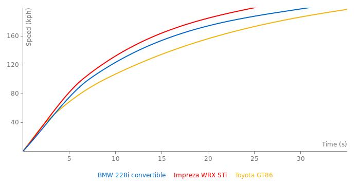 BMW 228i convertible acceleration graph