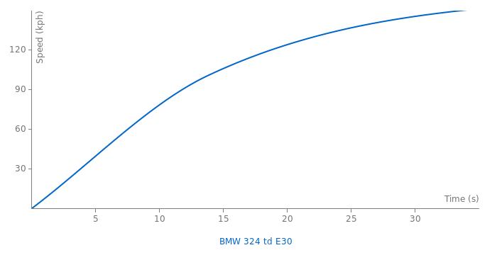 BMW 324 td E30 acceleration graph