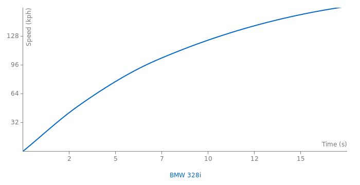 BMW 328i acceleration graph