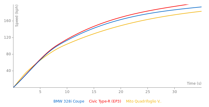 BMW 328i Coupe acceleration graph
