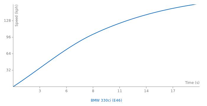 BMW 330ci acceleration graph