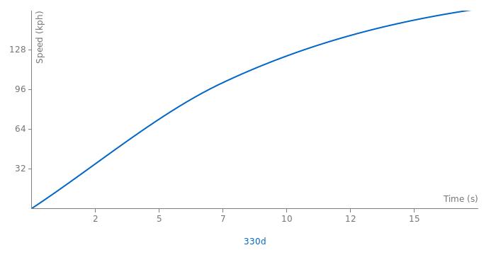 BMW 330d acceleration graph