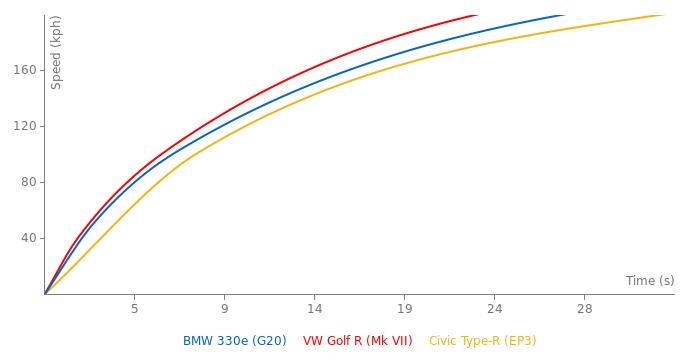BMW 330e acceleration graph